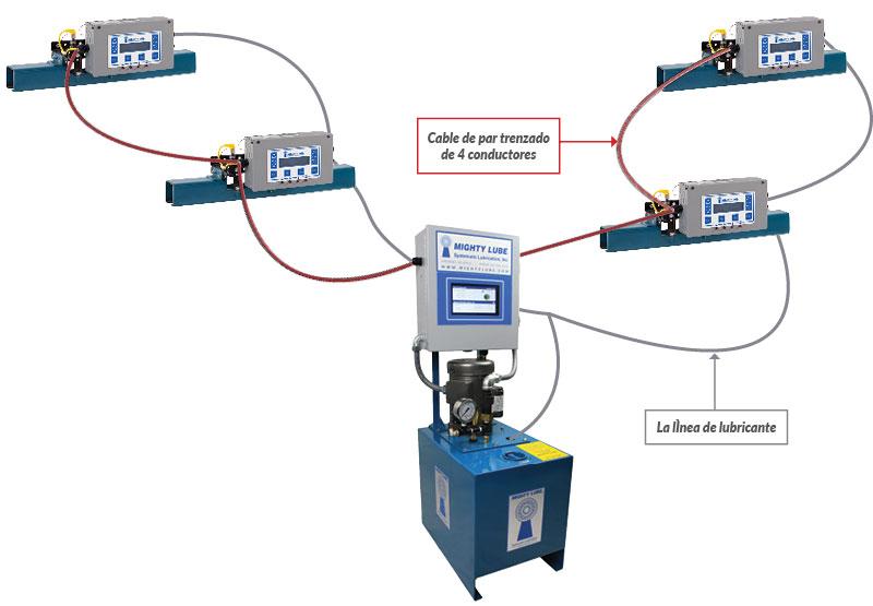 Unidades de cabezal de lubricación de transportador múltiple conectadas al tanque de lubricación de la serie D y fuente de alimentación