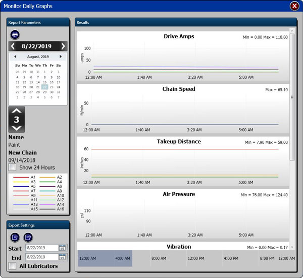 Monitor Daily Graphs analysis screen from Mighty Lube monitoring software