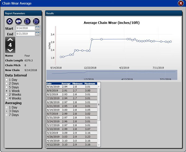 chain wear average data from mighty lube conveyor monitoring software program