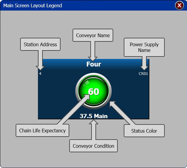Main Screen Layout Legend for mighty lube monitoring software