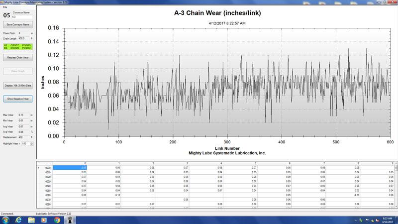 Conveyor chain wear Monitoring Screen Link by link chain wear data