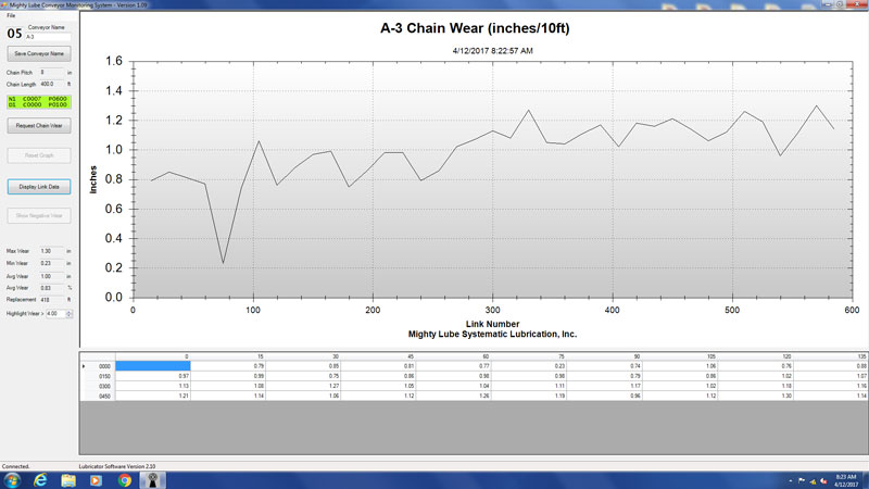 Chain wear conveyor Monitoring Software 10 Foot Chain Wear